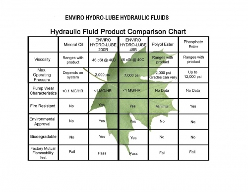 Hydraulic Fluid Product Comparison Chart